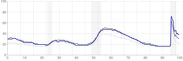 Los Angeles, California monthly unemployment rate chart
